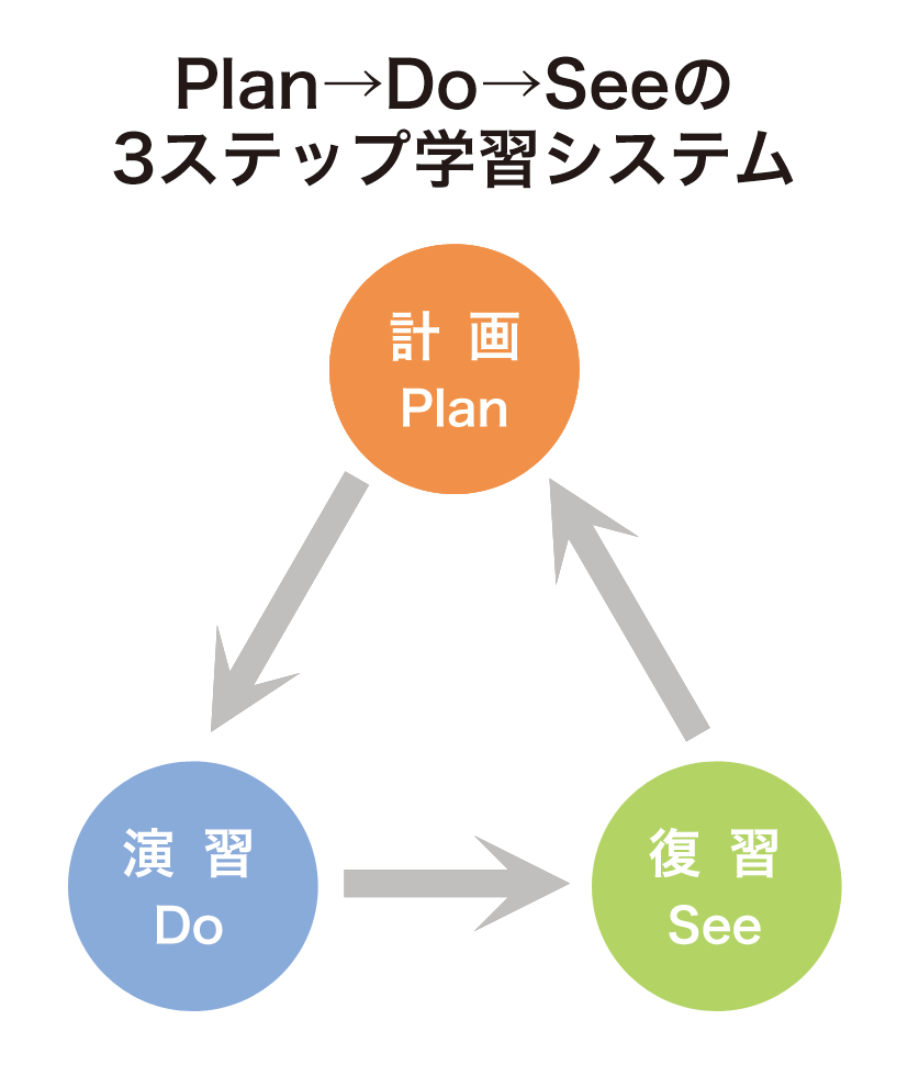 3ステップ学習